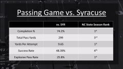 CHARTING THE PASSING GAME: Syracuse